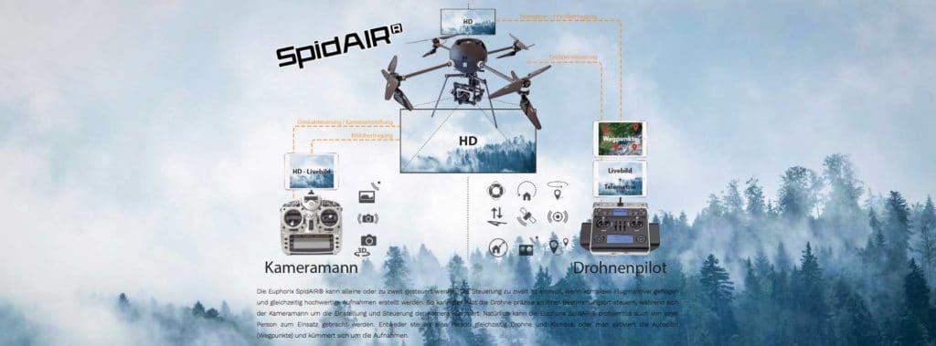 euphorix spidair Drohne